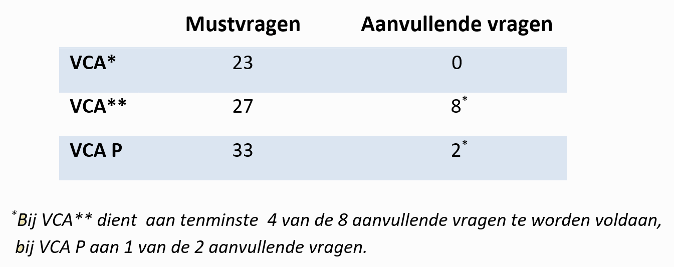 tabel VCA Checklist